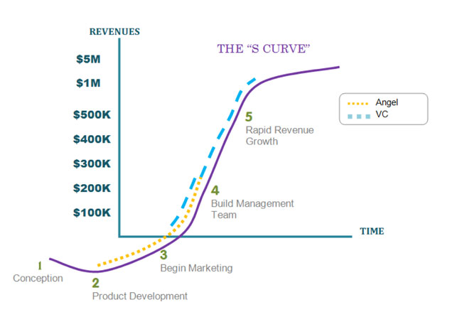 S curve chart- raising capital